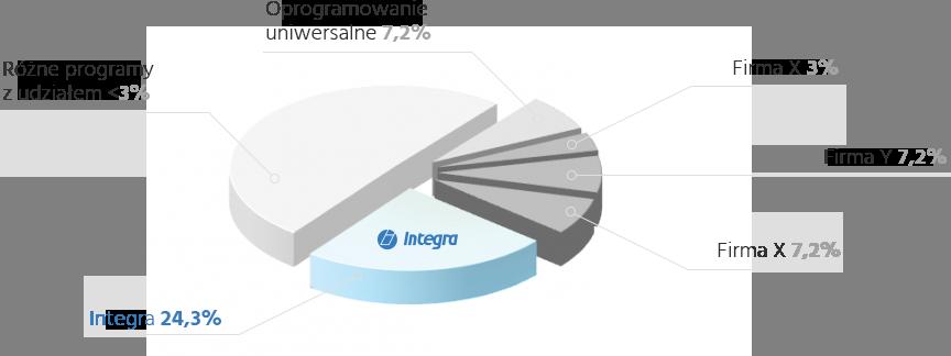 Wykres procentowy udziału w rynku oprogramowania dla warsztatów samochodowych